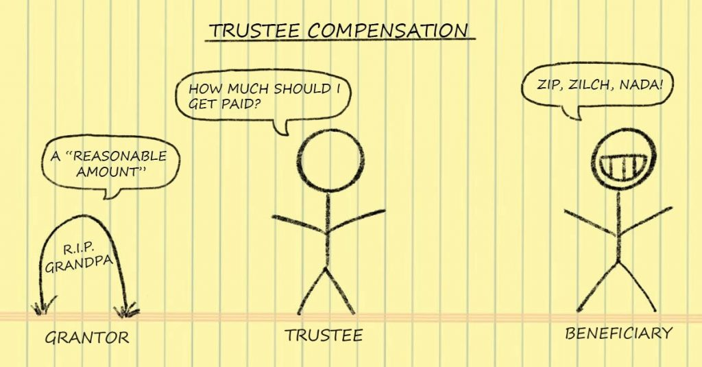How much is too much for a trustee to be paid? (Part 2 of 3)